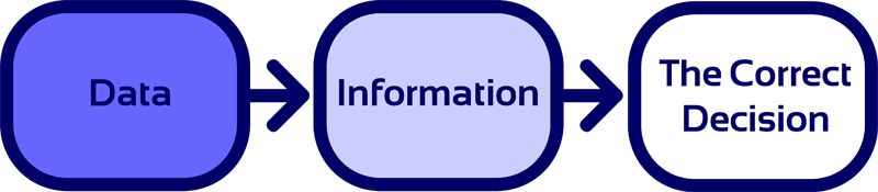 Data-Information-The Correct Decision